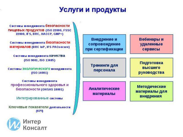Услуги и продукты Системы менеджмента безопасности пищевых продуктов (ISO 22000, FSSC 22000, IFS, BRC, HACCP, GMP+) Системы менеджмента безопасности материалов (BRC IoP, IFS PACsecure) Системы менеджмента качества (ISO 9001, ISO 13485) Системы экол…