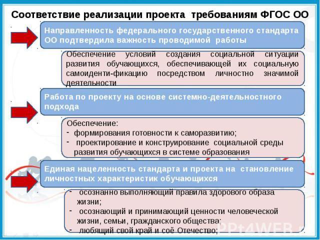 Соответствие реализации проекта требованиям ФГОС ОО