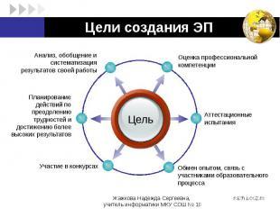 Цели создания ЭП
