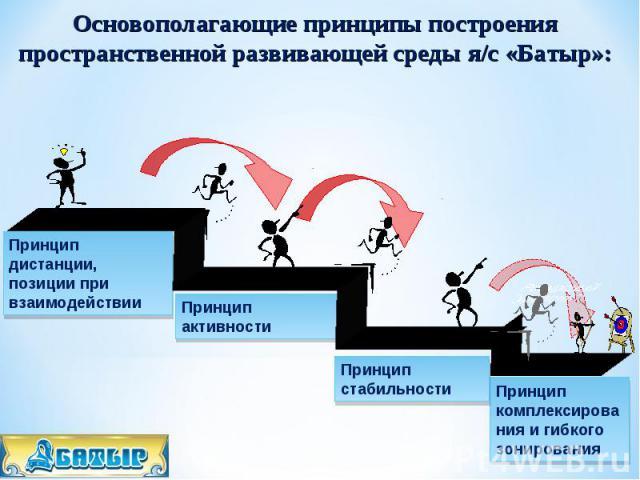 Основополагающие принципы построения пространственной развивающей среды я/с «Батыр»: