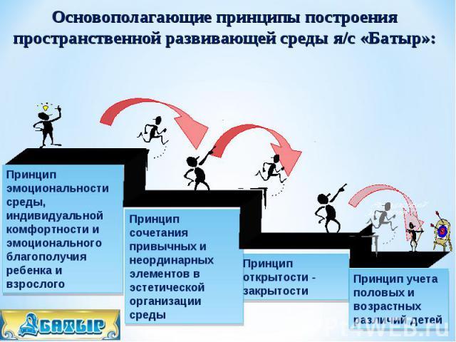 Принцип эмоциональности среды, индивидуальной комфортности и эмоционального благополучия ребенка и взрослого Принцип сочетания привычных и неординарных элементов в эстетической организации среды