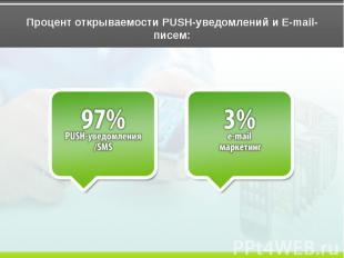 Процент открываемости PUSH-уведомлений и E-mail-писем: