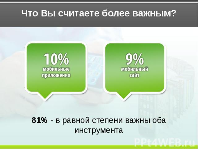 Что Вы считаете более важным? 81% - в равной степени важны оба инструмента