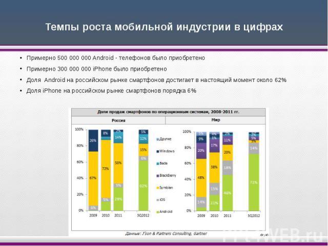 Темпы роста мобильной индустрии в цифрах Примерно 500 000 000 Android - телефонов было приобретено Примерно 300 000 000 iPhone было приобретено Доля Android на российском рынке смартфонов достигает в настоящий момент около 62% Доля iPhone на р…