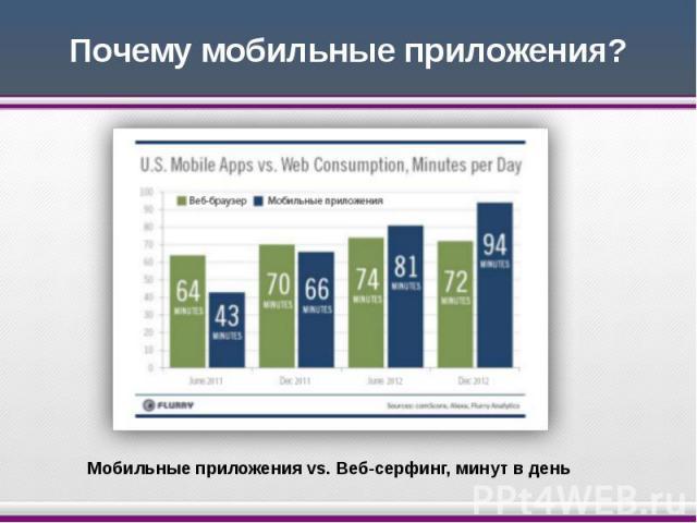 Почему мобильные приложения?