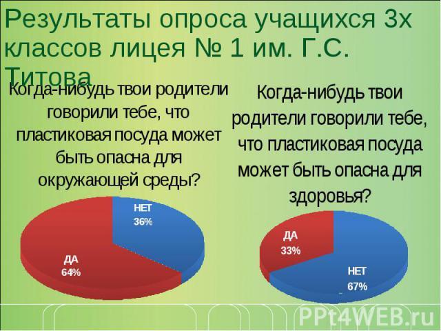 Результаты опроса учащихся 3х классов лицея № 1 им. Г.С. Титова