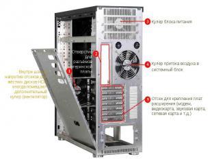 Внутри шасси, напротив отсеков для жёстких дисков HDD иногда помещают дополнител