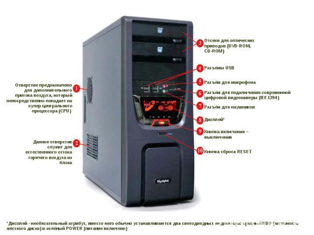 *Дисплей - необязательный атрибут, вместо него обычно устанавливаются два светодиодных индикатора: красный HDD (активность жёсткого диска) и зелёный POWER (питание включено) Отверстие предназначено для дополнительного притока воздуха, который непоср…