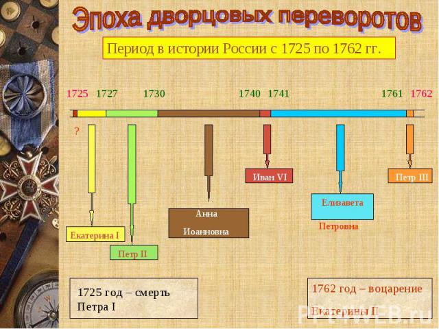 Эпоха дворцовых переворотов Период в истории России с 1725 по 1762 гг. 1725 год – смерть Петра I 1762 год – воцарение Екатерины II