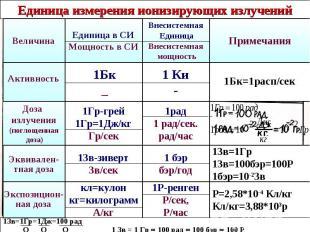 Единица измерения ионизирующих излучений