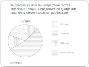 На диаграмме показан возрастной состав населения Греции. Определите по диаграмме