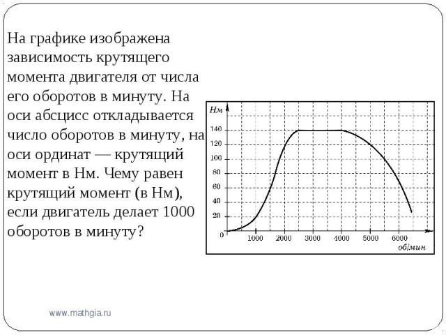 На графике изображена зависимость крутящего момента двигателя от числа его оборотов в минуту. На оси абсцисс откладывается число оборотов в минуту, на оси ординат— крутящий момент в Нм. Чему равен крутящий момент (в Нм), если двигатель делает 1000 …