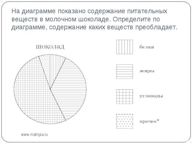 На диаграмме показано содержание питательных веществ в молочном шоколаде. Определите по диаграмме, содержание каких веществ преобладает.