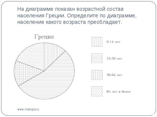 На диаграмме показан возрастной состав населения Греции. Определите по диаграмме, население какого возраста преобладает.