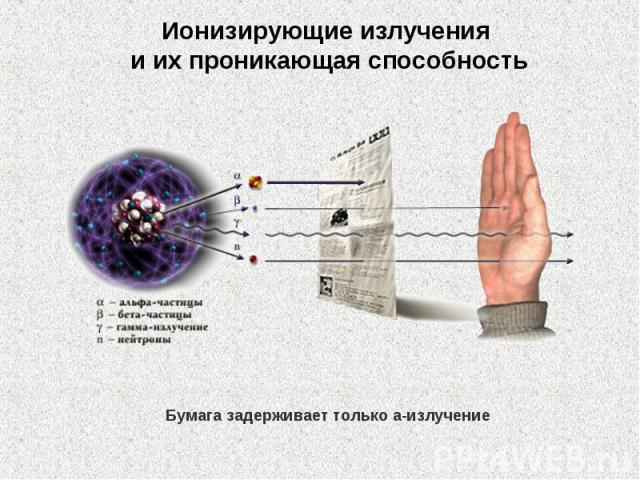 Ионизирующие излучения иихпроникающая способность Бумага задерживает только a-излучение