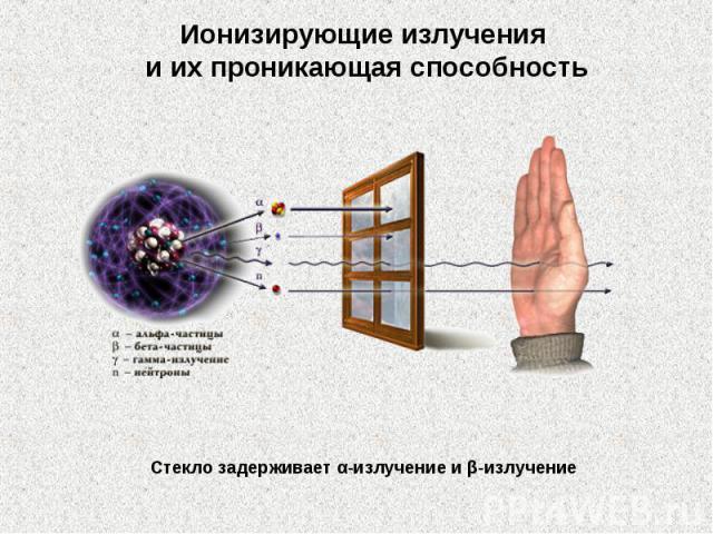 Ионизирующие излучения иихпроникающая способность Стекло задерживает α-излучение иβ-излучение