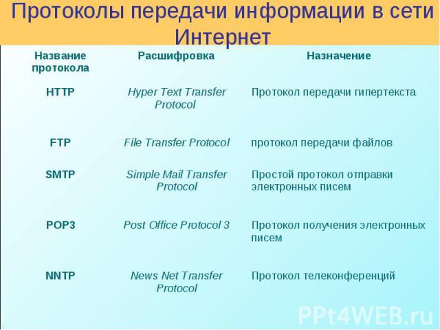 Протоколы передачи информации в сети Интернет