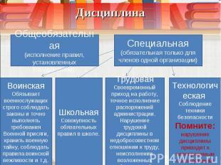 Дисциплина Общеобязательная (исполнение правил, установленных государством) Спец