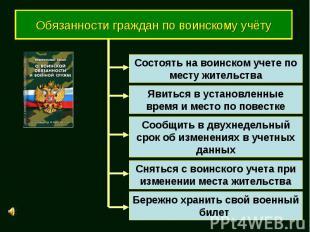 Обязанности граждан по воинскому учёту Состоять на воинском учете по месту жител