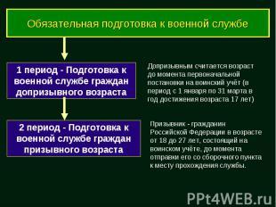 Обязательная подготовка к военной службе 1 период - Подготовка к военной службе