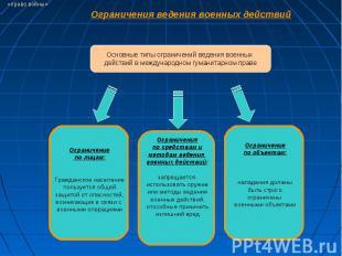 Ограничения ведения военных действий Основные типы ограничений ведения военных д