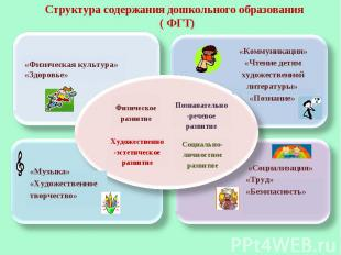 Структура содержания дошкольного образования ( ФГТ) «Физическая культура» «Здоро