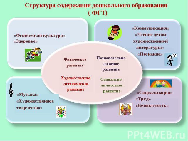 Структура содержания дошкольного образования ( ФГТ) «Физическая культура» «Здоровье» «Коммуникация» «Чтение детям художественной литературы» «Познание» «Музыка» «Художественное творчество» «Социализация» «Труд» «Безопасность»