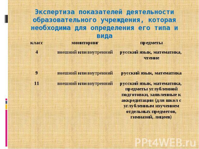 Экспертиза показателей деятельности образовательного учреждения, которая необходима для определения его типа и вида