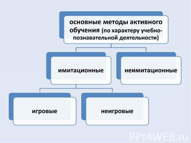 основные методы активного обучения (по характеру учебно-познавательной деятельности)