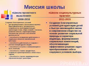 Миссия школы «Школа проектного мышления» 2006-2010 Создание благоприятных услови