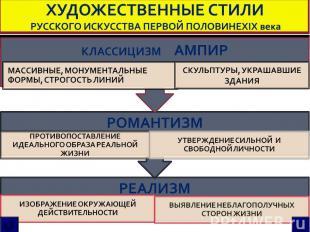 ХУДОЖЕСТВЕННЫЕ СТИЛИ РУССКОГО ИСКУССТВА ПЕРВОЙ ПОЛОВИНЕXIX века КЛАССИЦИЗМ АМПИР