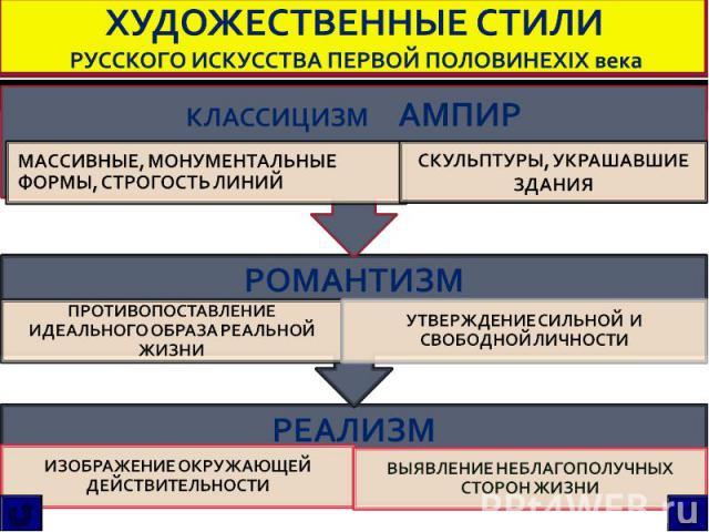 ХУДОЖЕСТВЕННЫЕ СТИЛИ РУССКОГО ИСКУССТВА ПЕРВОЙ ПОЛОВИНЕXIX века КЛАССИЦИЗМ АМПИР РОМАНТИЗМ РЕАЛИЗМ