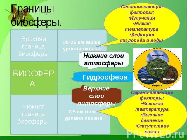 Границы биосферы. Ограничивающие факторы: Излучения Низкая температура Дефицит кислорода и воды Ограничивающие факторы: Высокая температура Высокое давление Отсутствие света