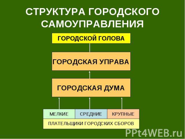 СТРУКТУРА ГОРОДСКОГО САМОУПРАВЛЕНИЯ