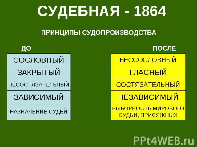 СУДЕБНАЯ - 1864 ПРИНЦИПЫ СУДОПРОИЗВОДСТВА ДО ПОСЛЕ