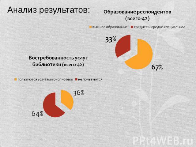Анализ результатов: Образование респондентов (всего-42) Востребованность услуг библиотеки (всего-42)