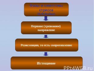 Фазы и симптомы стресса (В.В.Бойко) Нервное (тревожное) напряжение Резистенция,
