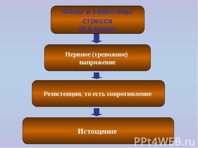 Фазы и симптомы стресса (В.В.Бойко) Нервное (тревожное) напряжение Резистенция, то есть сопротивление Истощение