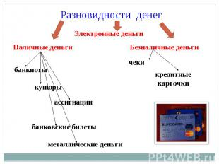 Разновидности денег Электронные деньги Наличные деньги Безналичные деньги