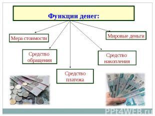 Функции денег: Мера стоимости Средство обращения Средство платежа Средство накоп