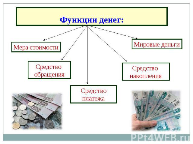 Функции денег: Мера стоимости Средство обращения Средство платежа Средство накопления Мировые деньги
