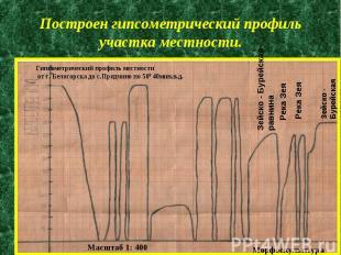 Построен гипсометрический профиль участка местности.