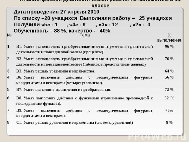 Анализ краевой диагностической работы по математике в 11 классе Дата проведения 27 апреля 2010 По списку –28 учащихся Выполняли работу – 25 учащихся Получили «5» - 1 , «4» - 9 , «3» - 12 , «2» - 3 Обученность – 88 %, качество - 40%