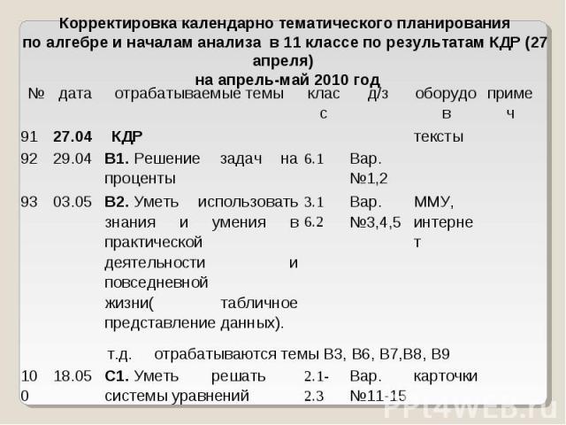 Корректировка календарно тематического планирования по алгебре и началам анализа в 11 классе по результатам КДР (27 апреля) на апрель-май 2010 год