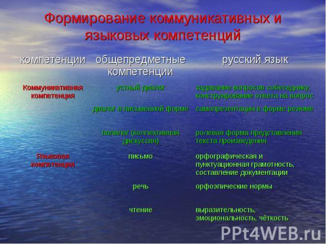 Формирование коммуникативных и языковых компетенций