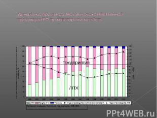 Динамика производства сельскохозяйственной продукции РФ по категориям хозяйств