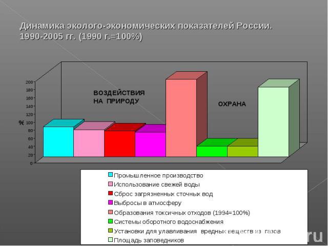 Динамика эколого-экономических показателей России. 1990-2005 гг. (1990 г.=100%)