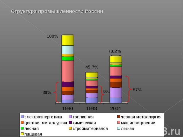 Структура промышленности России