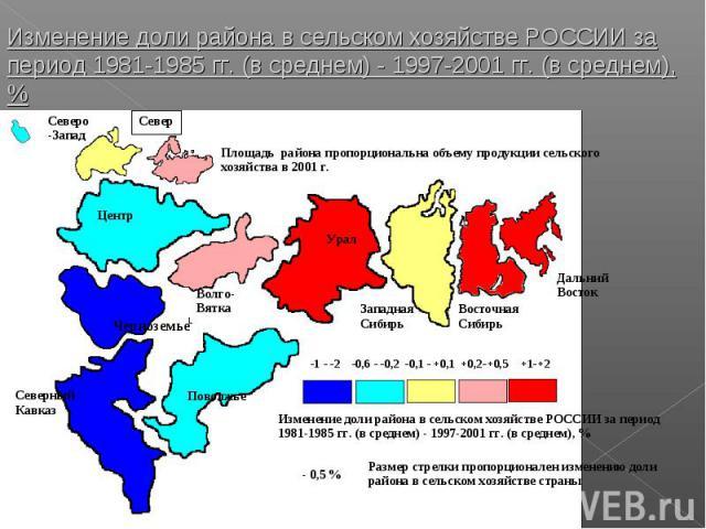 Изменение доли района в сельском хозяйстве РОССИИ за период 1981-1985 гг. (в среднем) - 1997-2001 гг. (в среднем), %