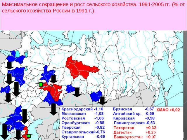 Максимальное сокращение и рост сельского хозяйства. 1991-2005 гг. (% от сельского хозяйства России в 1991 г.)